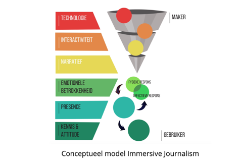 J-Lab model immersive journalism