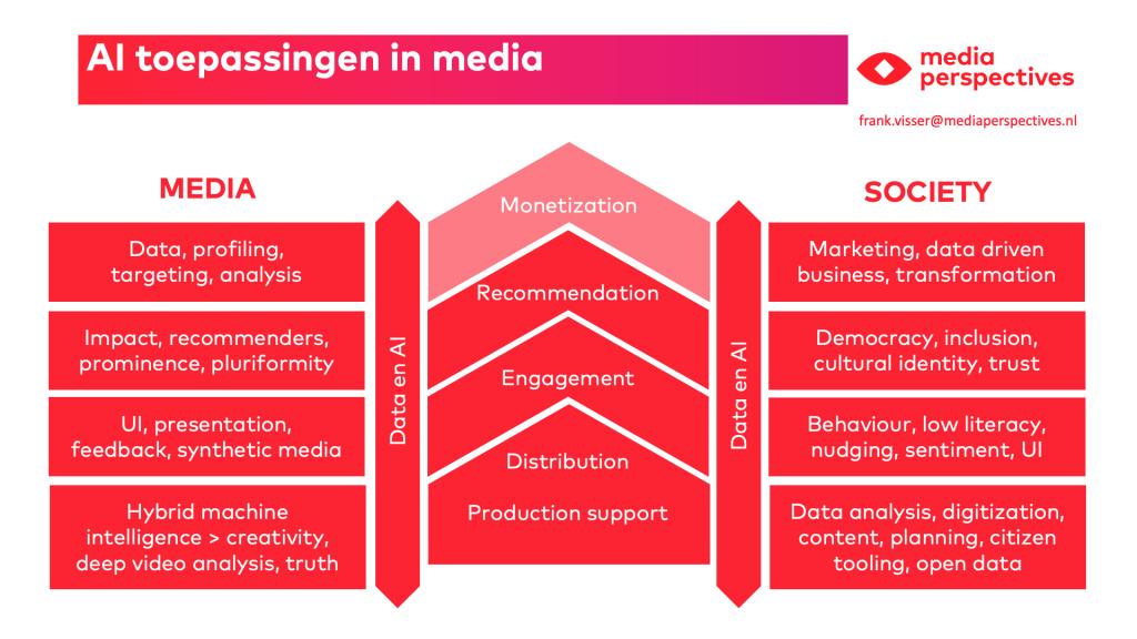 model voor ai toepassingen in media
