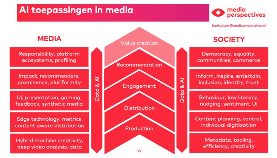 Het waardemodel voor AI in media